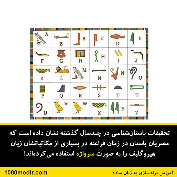 egyptian naming